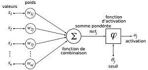schema reseaux de neurones artificiels