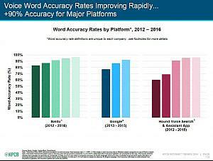 graphique taux precision requete recherche vocale