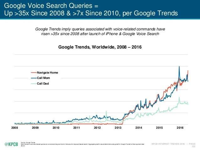 graphique tendance recherche requete recherche vocale google