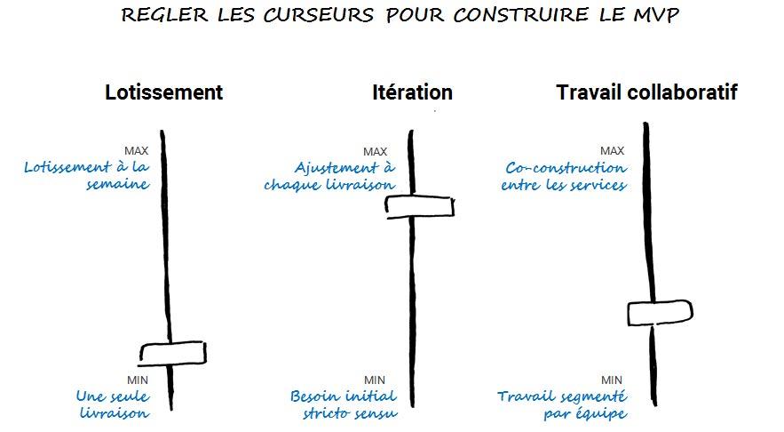 schema curseurs construction mvp lotissement iteration travail collaboratif