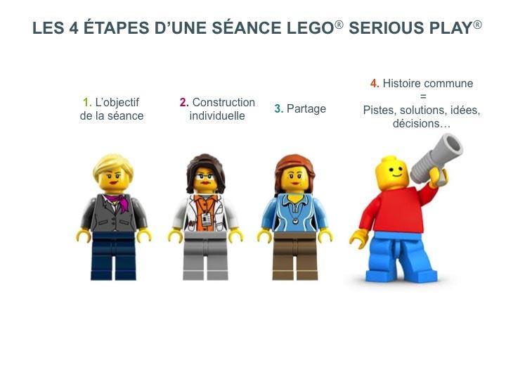4 etapes seance lego serious play
