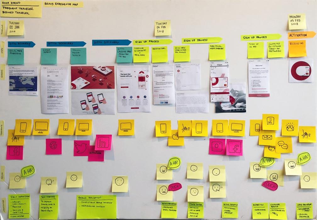 case study ux map methode UI UX centree utilisateurs