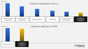 pwa simplifie acces aux applications