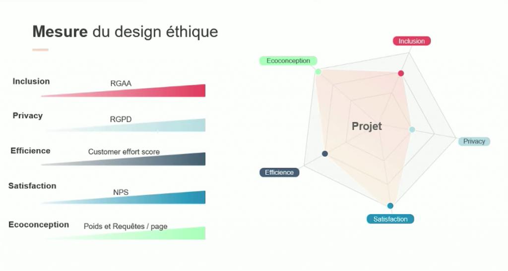mesure_design_ethique_conference_VeroniqueTagger